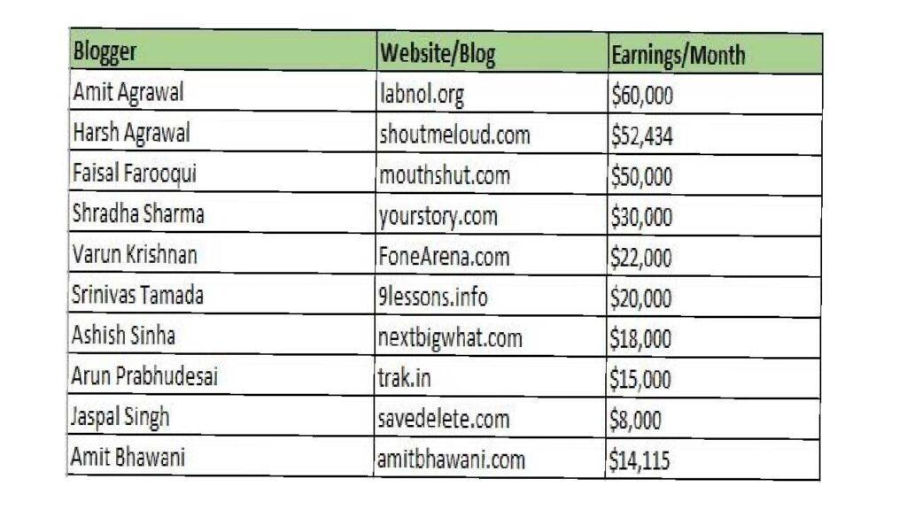 blogging earning