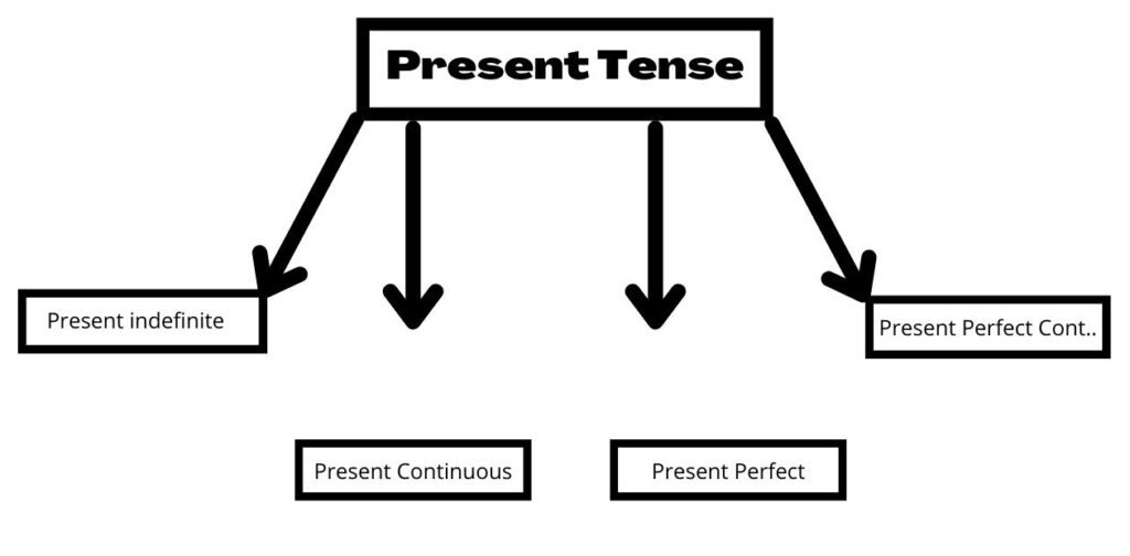 Types Of present Tense in Hindi