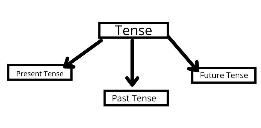 Types Of Tense in Hindi