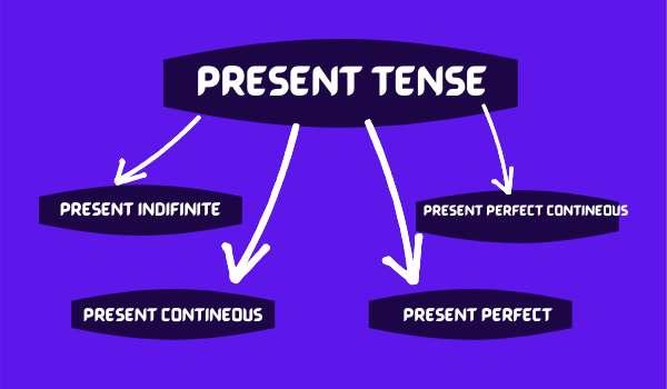 Present Tense in Hindi-types of present tense
