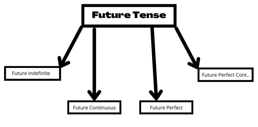 future tense kitne prakar ke hai