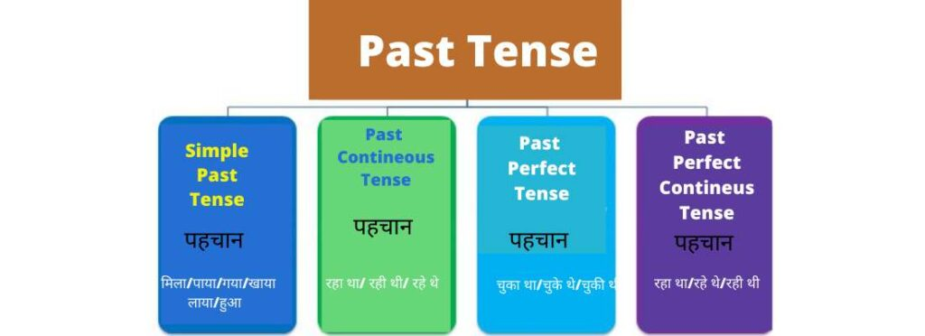 Past Tense All Forms with Rules and Uses